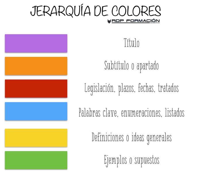Cómo subrayar tus notas en color
